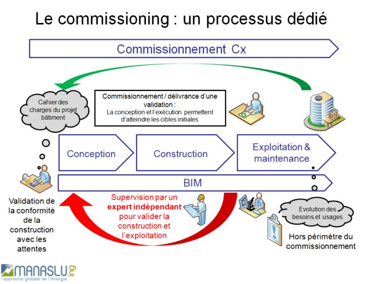 Schéma commissionnement BIM